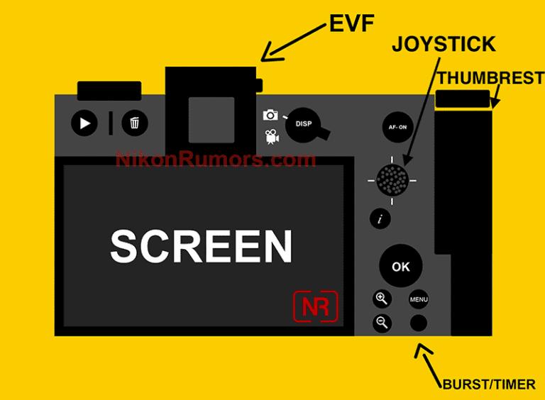 Esquema de los controles traseros de la cámara sin espejo de Nikon
