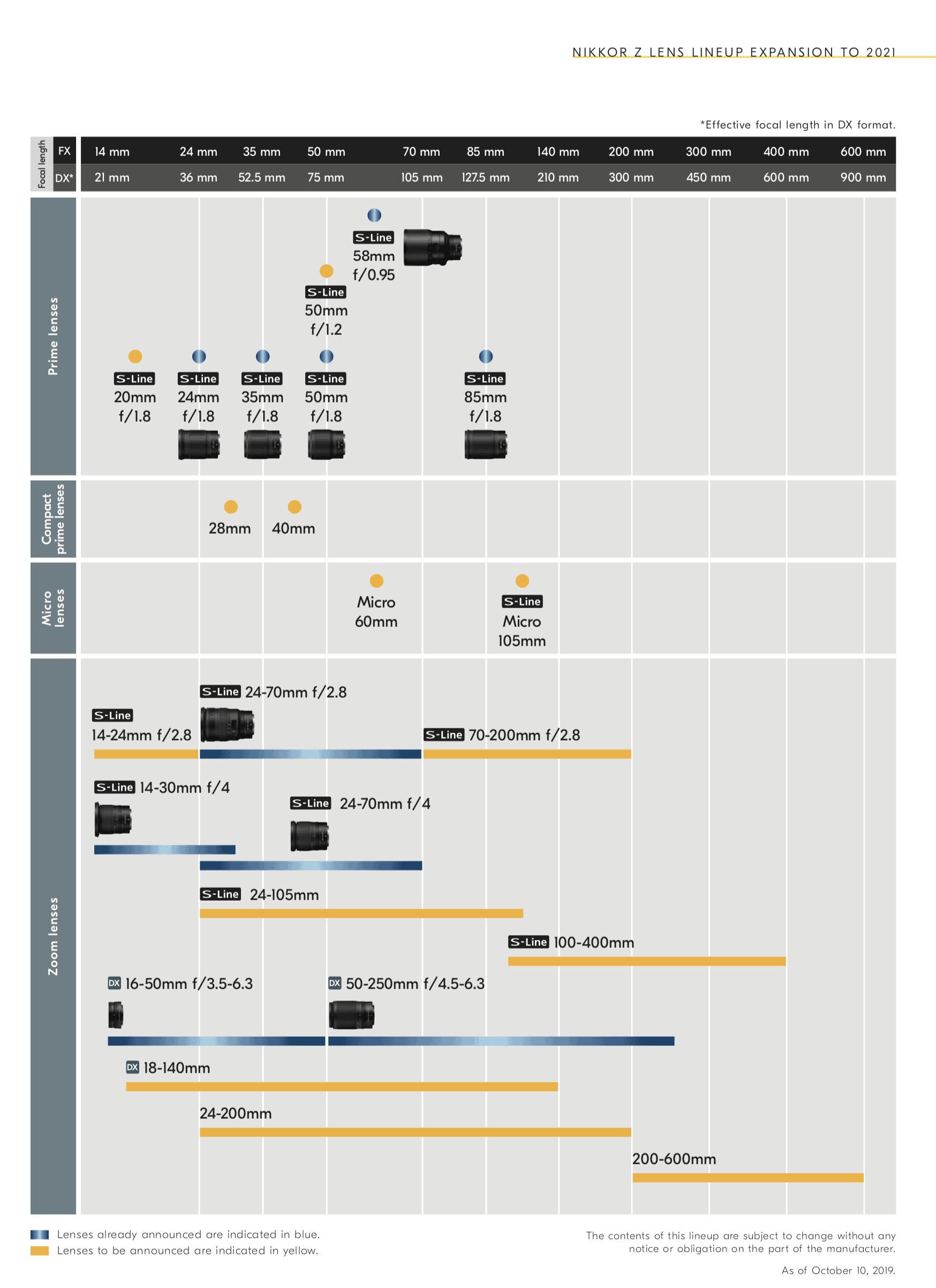 Hoja de ruta de objetivos Nikkor Z hasta el 2021.